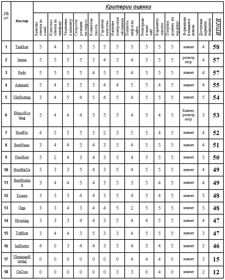 Приключение домейнера в Сети:). Сравнительный анализ украинских регистраторов доменов